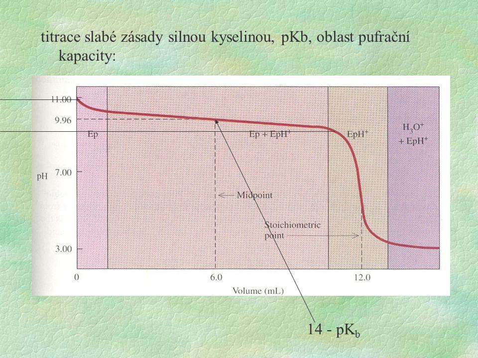 titrace slabé zásady silnou kyselinou, pKb, oblast pufrační kapacity: 14 - pK b