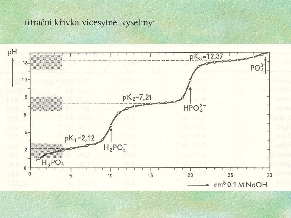 titrační křivka vícesytné kyseliny: