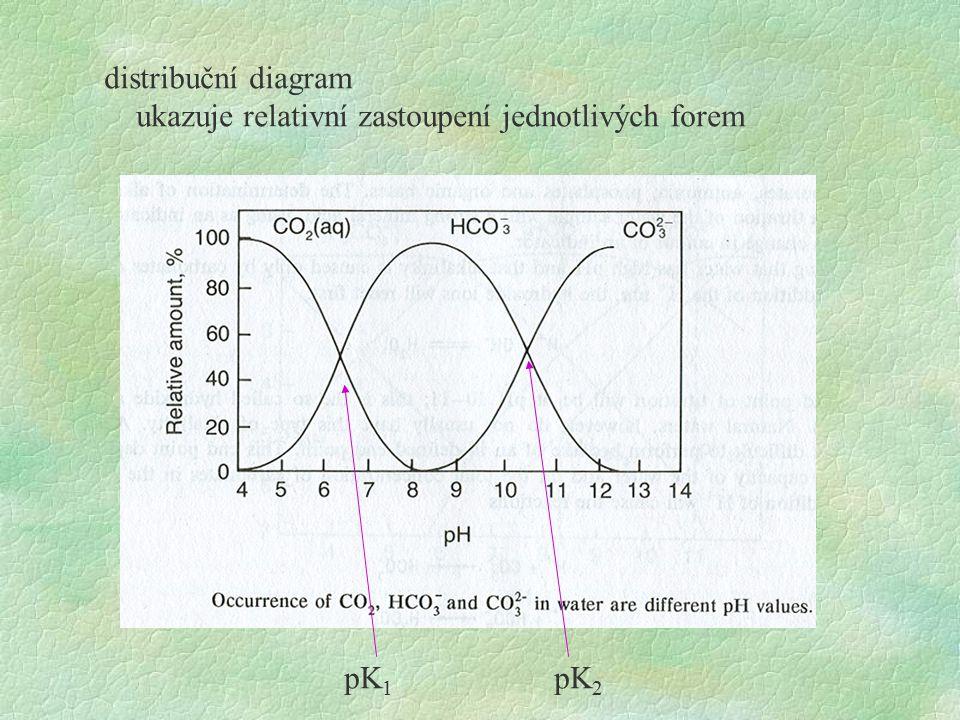 distribuční diagram ukazuje relativní zastoupení jednotlivých forem pK 1 pK 2