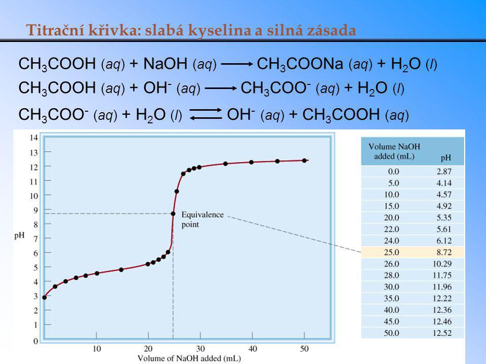 Titrační křivka: slabá kyselina a silná zásada CH 3 COOH (aq) + NaOH (aq) CH 3 COONa (aq) + H 2 O (l) CH 3 COOH (aq) + OH - (aq) CH 3 COO - (aq) + H 2