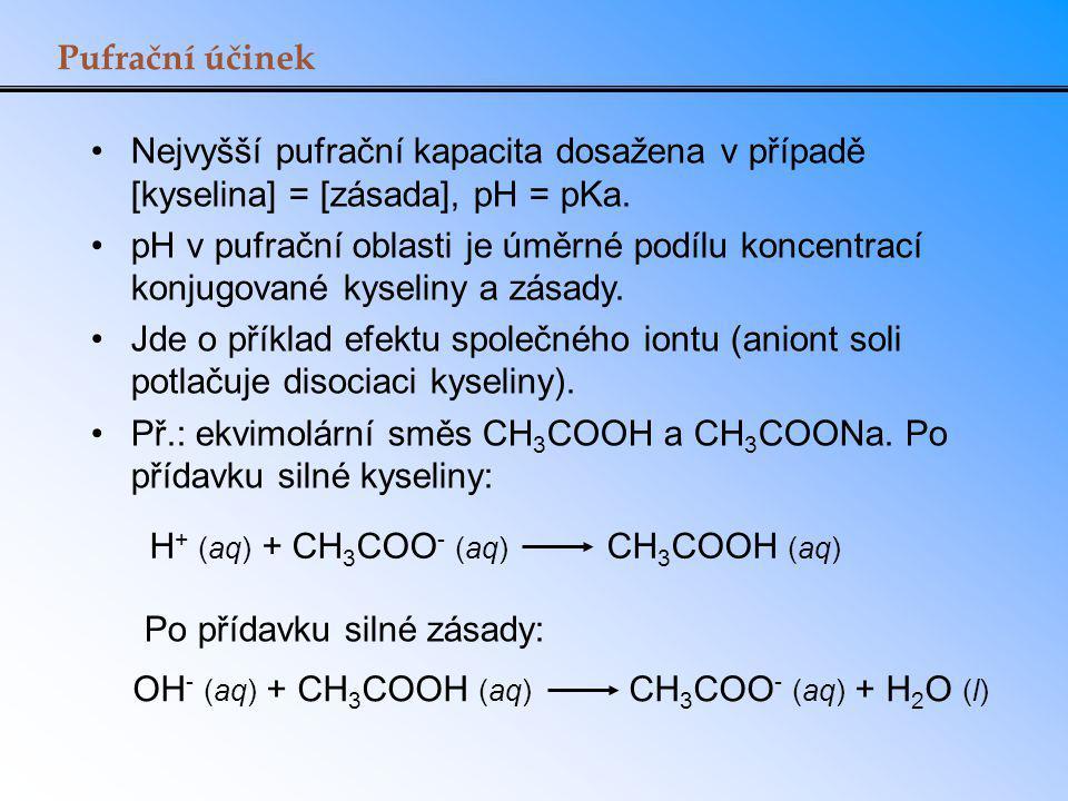 Pufrační účinek Nejvyšší pufrační kapacita dosažena v případě [kyselina] = [zásada], pH = pKa. pH v pufrační oblasti je úměrné podílu koncentrací konj