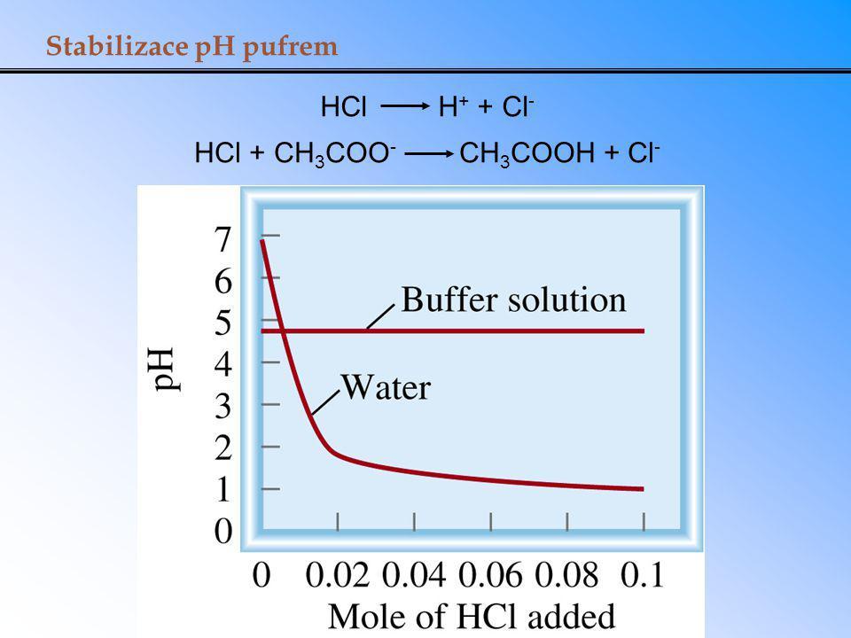 Stabilizace pH pufrem HCl H + + Cl - HCl + CH 3 COO - CH 3 COOH + Cl -