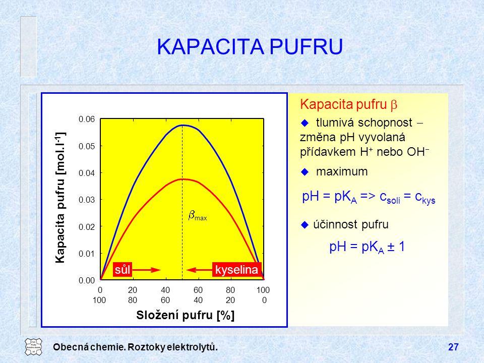 Obecná chemie. Roztoky elektrolytů.27 KAPACITA PUFRU Složení pufru [%] 020406080100 Kapacita pufru [mol.l -1 ] 0.00 0.01 0.02 0.03 0.04 0.05 0.06  ma