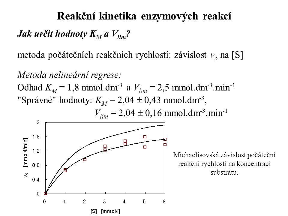 Jak určit hodnoty K M a V lim .