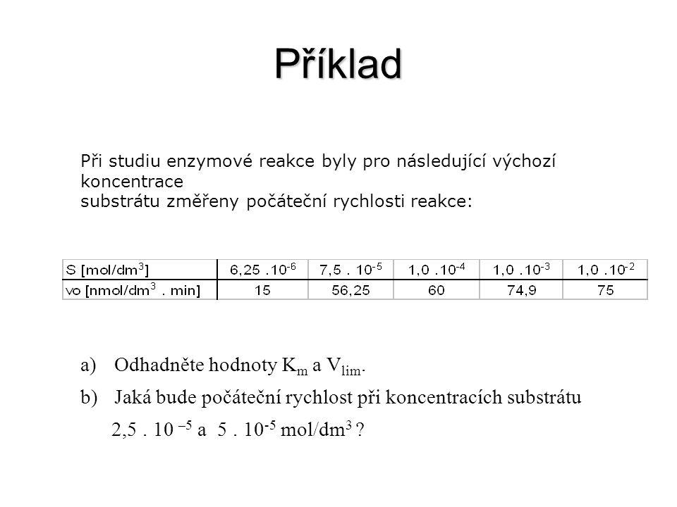 Příklad Při studiu enzymové reakce byly pro následující výchozí koncentrace substrátu změřeny počáteční rychlosti reakce: a)Odhadněte hodnoty K m a V lim.