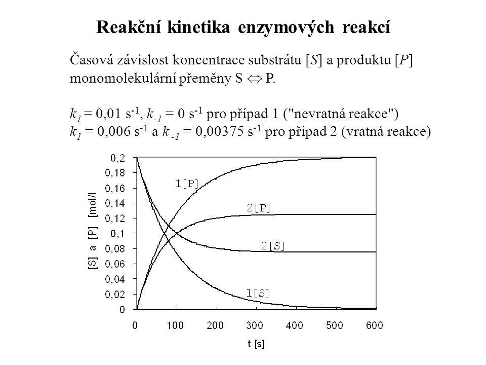 Časová závislost koncentrace substrátu [S] a produktu [P] monomolekulární přeměny S  P.