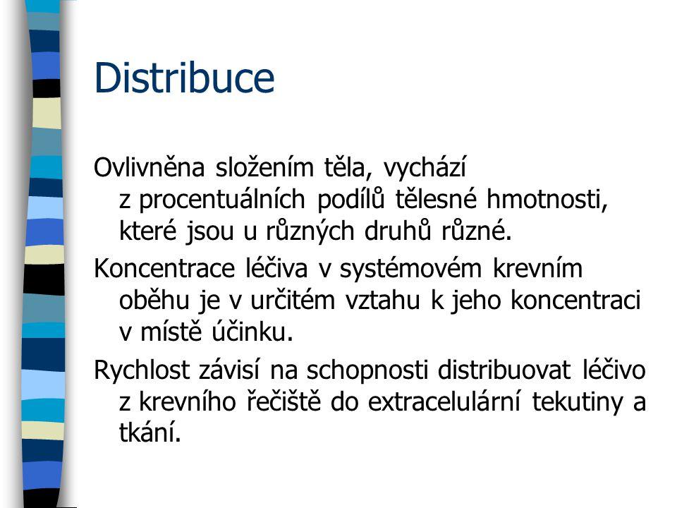 Distribuce Toxicita ivermektinu po p.o.