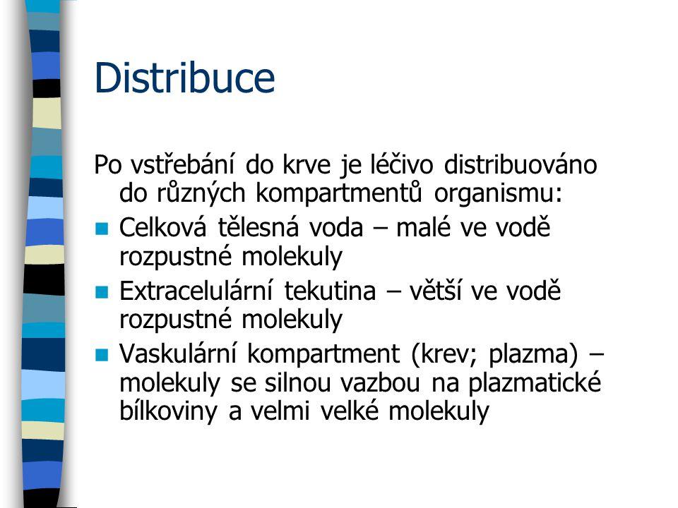 Distribuce Po vstřebání do krve je léčivo distribuováno do různých kompartmentů organismu: Celková tělesná voda – malé ve vodě rozpustné molekuly Extracelulární tekutina – větší ve vodě rozpustné molekuly Vaskulární kompartment (krev; plazma) – molekuly se silnou vazbou na plazmatické bílkoviny a velmi velké molekuly