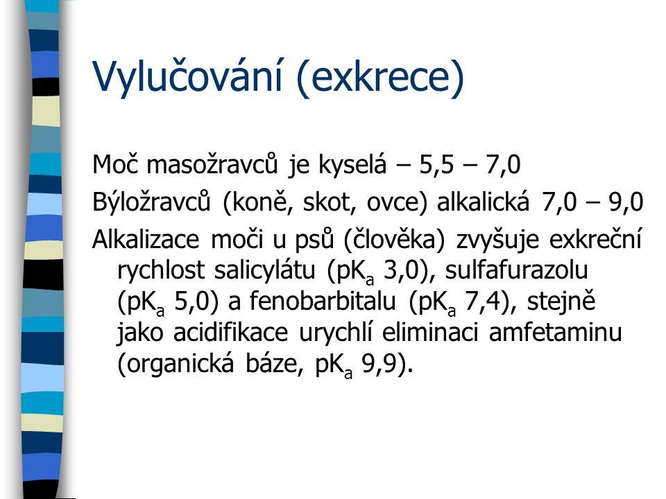 Vylučování (exkrece) Moč masožravců je kyselá – 5,5 – 7,0 Býložravců (koně, skot, ovce) alkalická 7,0 – 9,0 Alkalizace moči u psů (člověka) zvyšuje exkreční rychlost salicylátu (pK a 3,0), sulfafurazolu (pK a 5,0) a fenobarbitalu (pK a 7,4), stejně jako acidifikace urychlí eliminaci amfetaminu (organická báze, pK a 9,9).