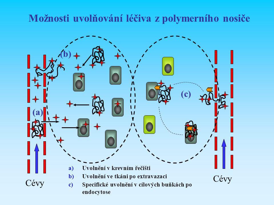 Možnosti uvolňování léčiva z polymerního nosiče Cévy (a) (b) (c) a)Uvolnění v krevním řečišti b)Uvolnění ve tkáni po extravazaci c)Specifické uvolnění