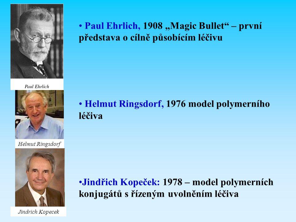 """Paul Ehrlich, 1908 """"Magic Bullet"""" – první představa o cílně působícím léčivu Helmut Ringsdorf, 1976 model polymerního léčiva Jindřich Kopeček: 1978 –"""