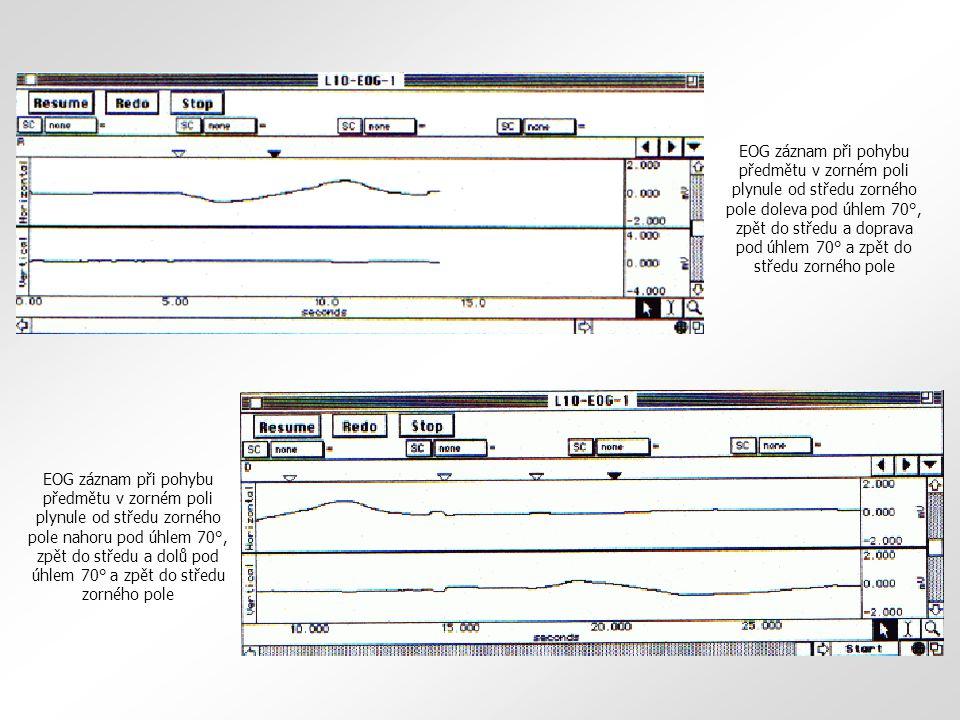 EOG záznam při pohybu předmětu v zorném poli plynule od středu zorného pole doleva pod úhlem 70°, zpět do středu a doprava pod úhlem 70° a zpět do stř