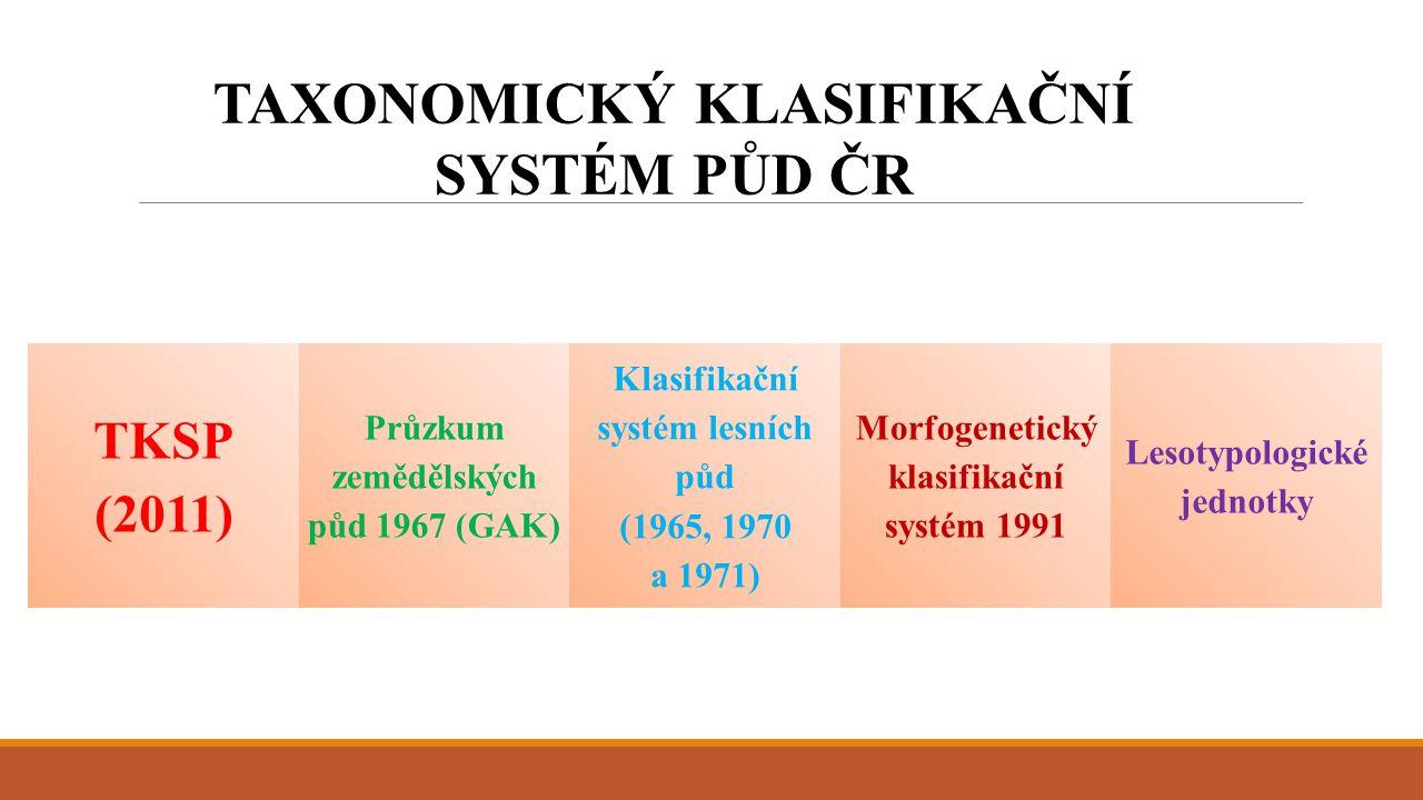 Porovnání světových klasifikačních systémů TKSP (2011) WRB (2006) Soil Taxonomy (1999, 2006) Référentiel pédologique (1995) Systematic der Boden Deutschlands (1998)
