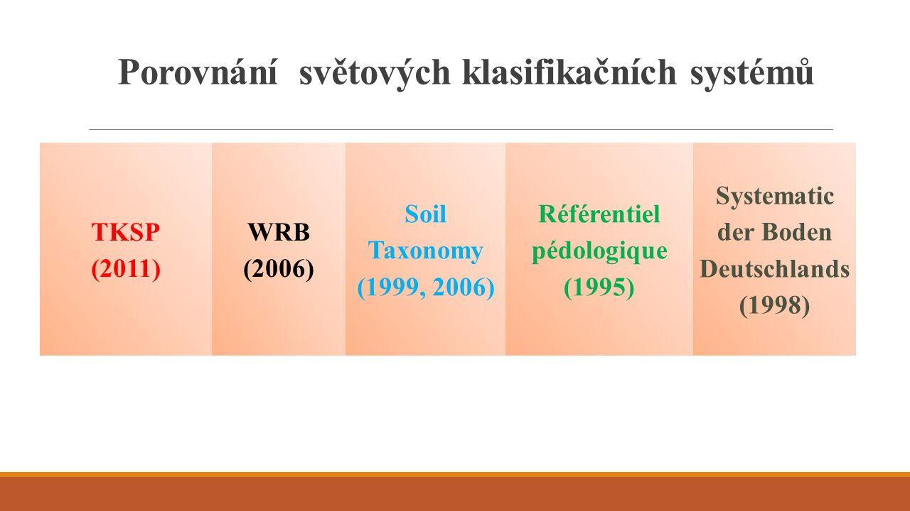 Porovnání světových klasifikačních systémů TKSP (2011) WRB (2006) Soil Taxonomy (1999, 2006) Référentiel pédologique (1995) Systematic der Boden Deuts