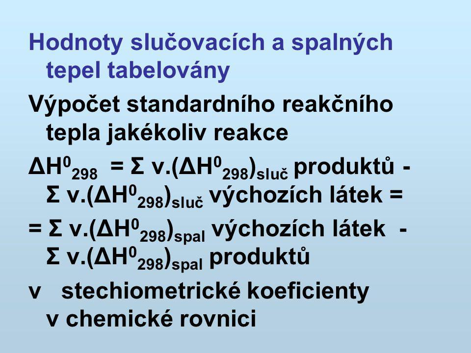 Hodnoty slučovacích a spalných tepel tabelovány Výpočet standardního reakčního tepla jakékoliv reakce ΔH 0 298 = Σ ν.(ΔH 0 298 ) sluč produktů - Σ ν.(