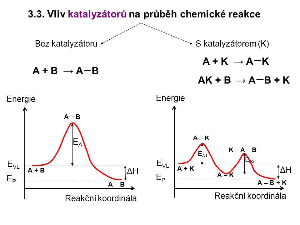 3.3. Vliv katalyzátorů na průběh chemické reakce Reakční koordinála Energie E VL EPEP EAEA Reakční koordinála Energie E VL EPEP ΔHΔH A + B A – B A …..