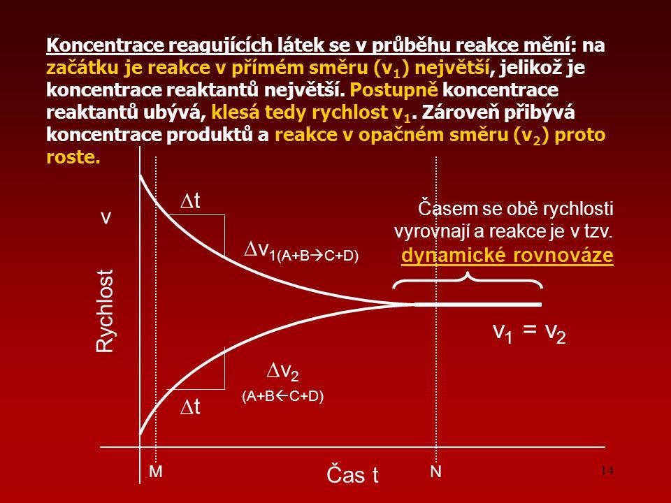 14 Čas t ∆t∆t ∆ v 1(A+B  C+D) ∆t∆t ∆ v 2 (A+B  C+D) Rychlost v MN Koncentrace reagujících látek se v průběhu reakce mění: na začátku je reakce v přímém směru (v 1 ) největší, jelikož je koncentrace reaktantů největší.