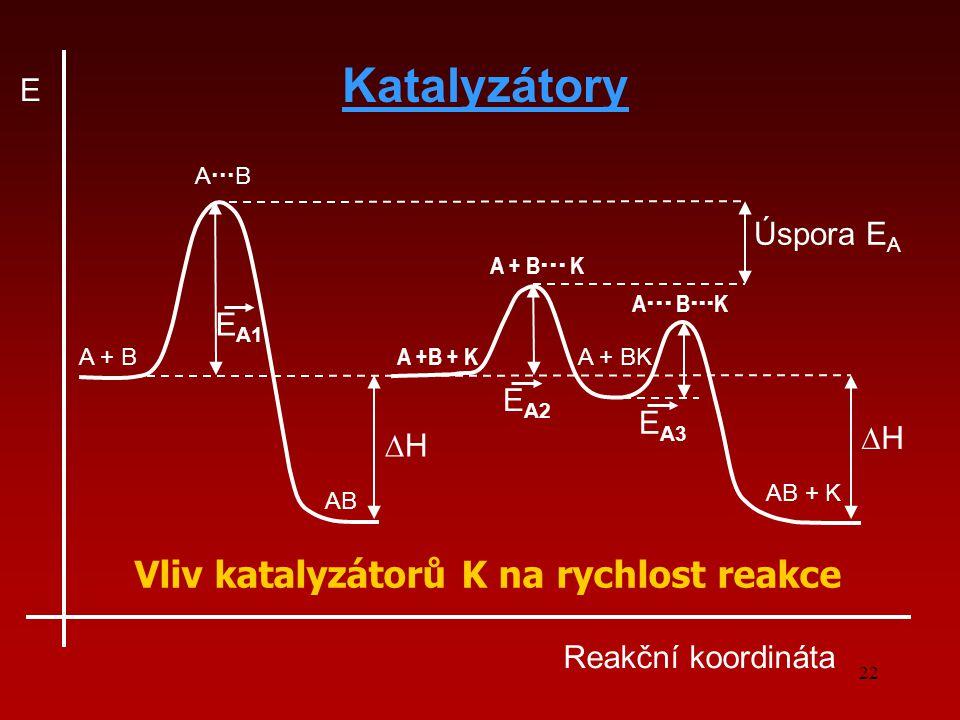 22 Reakční koordináta E ∆H∆H Úspora E A E A1 ∆H∆H E A2 E A3 A  B A + B AB A +B + K A + BK AB + K A + B  K A  B  K Vliv katalyzátorů K na rychlost reakce Katalyzátory