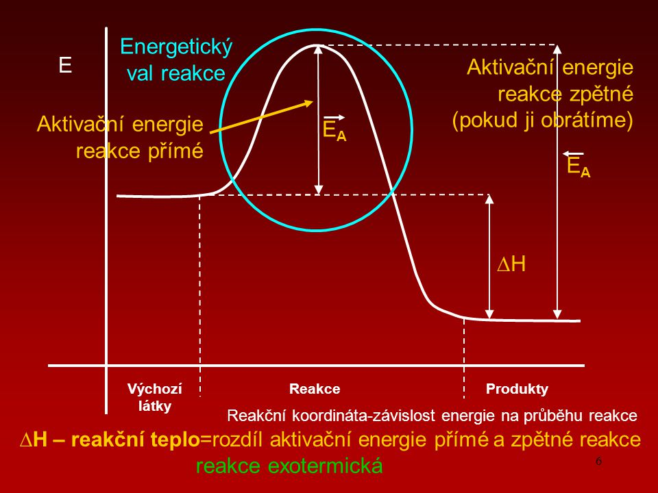 6 Reakční koordináta-závislost energie na průběhu reakce E Výchozí látky ProduktyReakce ∆H∆H EAEA EAEA Energetický val reakce Aktivační energie reakce