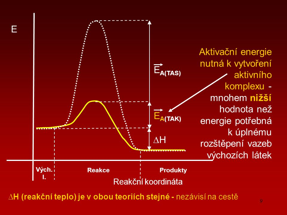 9 Reakční koordináta E E A(TAK) Vých. l. ProduktyReakce ∆H∆H E A(TAS) Aktivační energie nutná k vytvoření aktivního komplexu - mnohem nižší hodnota ne