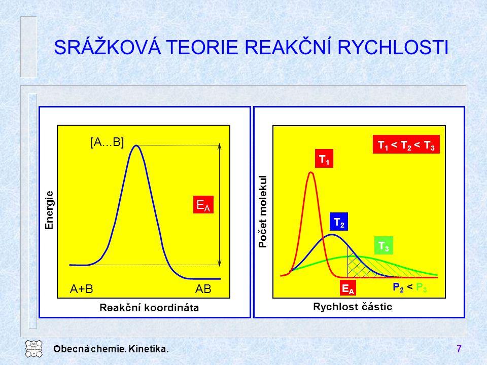 Obecná chemie. Kinetika.7 SRÁŽKOVÁ TEORIE REAKČNÍ RYCHLOSTI P 2 < P 3 Rychlost částic Počet molekul T 1 < T 2 < T 3 T1T1 T2T2 T3T3 Reakční koordináta