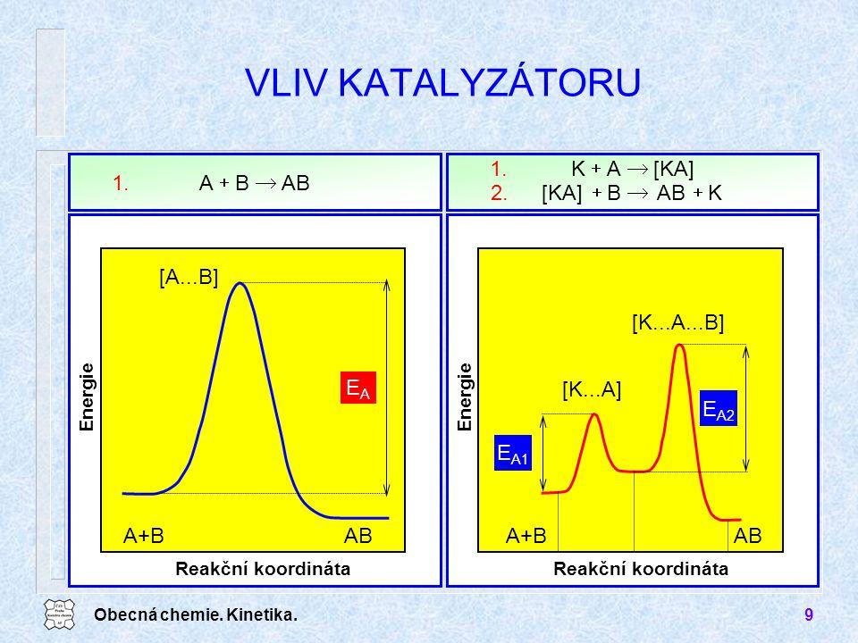 Obecná chemie. Kinetika.9 VLIV KATALYZÁTORU Reakční koordináta Energie E A2 [K...A] [K...A...B] A+BAB E A1 [KA]AK  1. KABB[KA]  2. ABBA  1. Rea