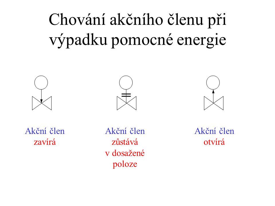 Chování akčního členu při výpadku pomocné energie Akční člen zavírá Akční člen zůstává v dosažené poloze Akční člen otvírá