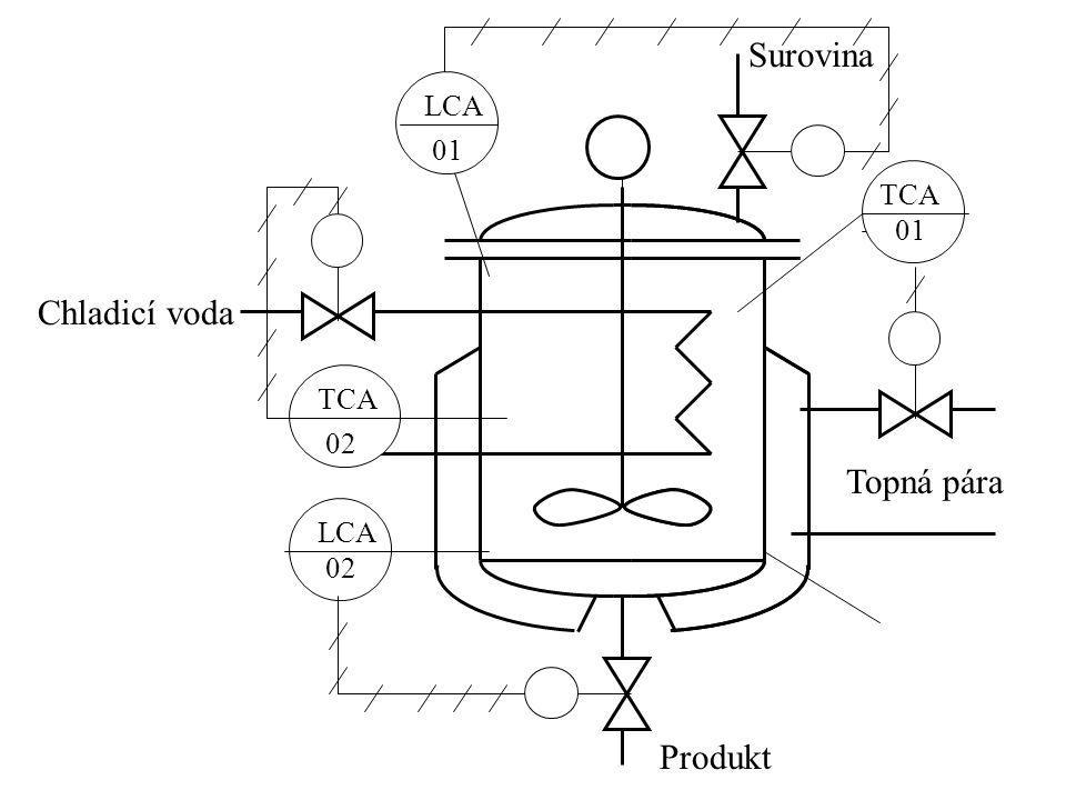 Topná pára Produkt Chladicí voda Surovina TCA 01 LCA 02 TCA 02 LCA 01