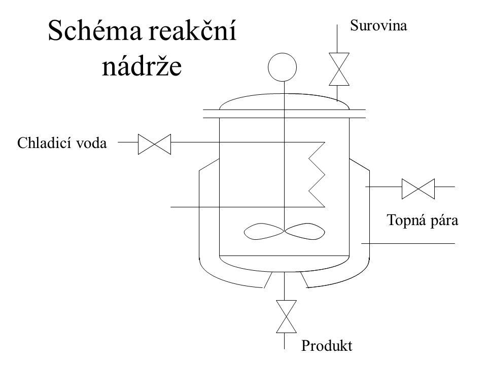 Schéma reakční nádrže Topná pára Produkt Chladicí voda Surovina