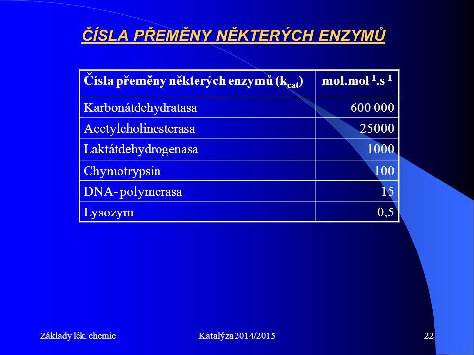 Základy lék. chemieKatalýza 2014/201522 ČÍSLA PŘEMĚNY NĚKTERÝCH ENZYMŮ Čísla přeměny některých enzymů (k cat )mol.mol -1.s -1 Karbonátdehydratasa600 0