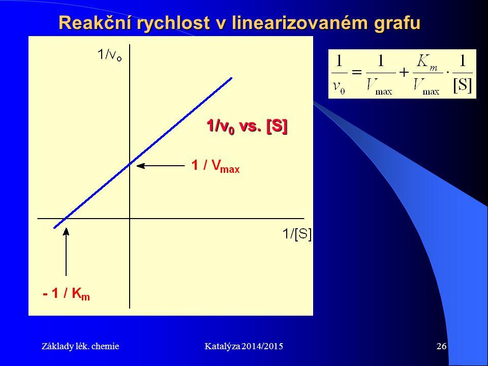 Základy lék. chemieKatalýza 2014/201526 Reakční rychlost v linearizovaném grafu 1/v 0 vs. [S]