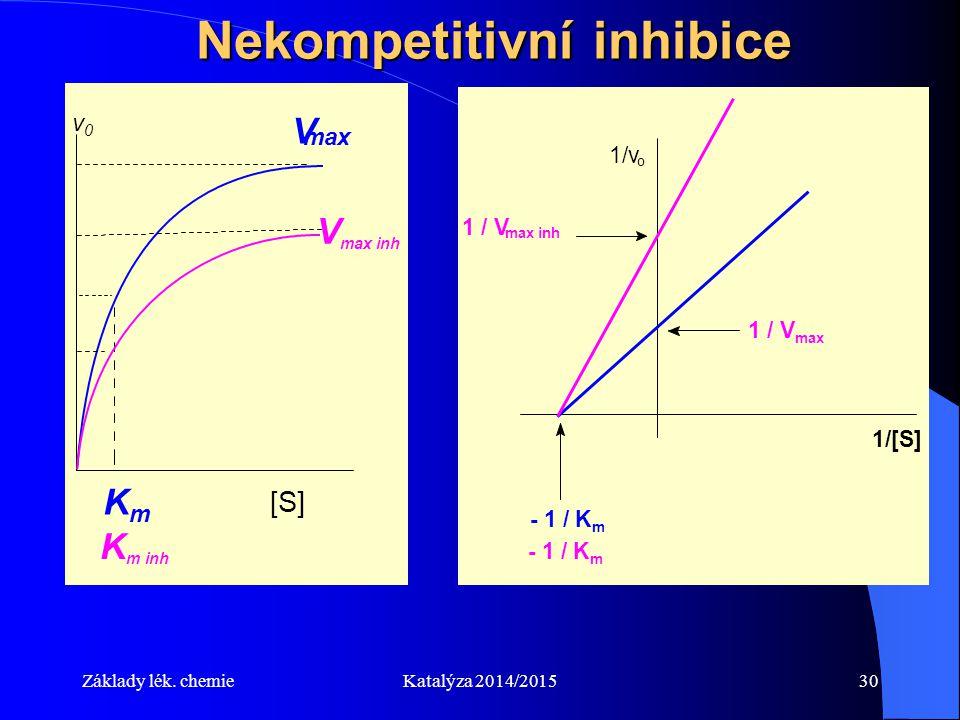Základy lék. chemieKatalýza 2014/201530 Nekompetitivní inhibice mol.l -1 KmKm [S] v0v0 V max K m inh V max inh 1/v o 1 / V max - 1 / K m max inh 1 / V
