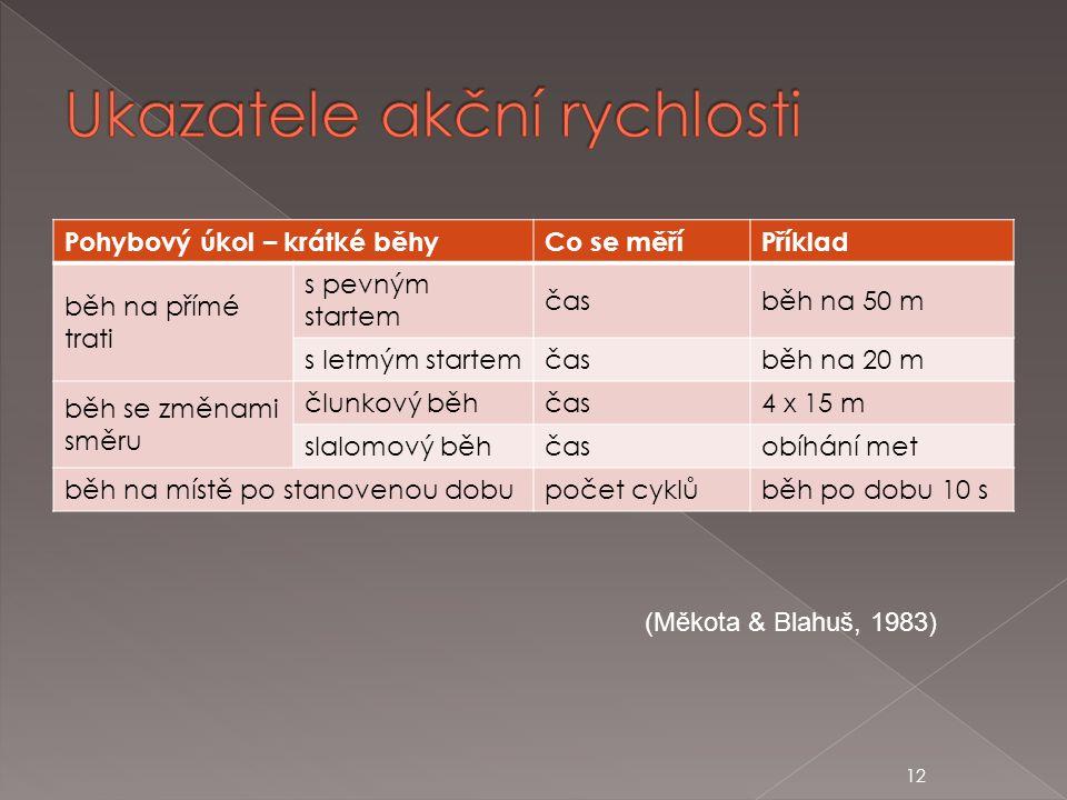12 Pohybový úkol – krátké běhyCo se měříPříklad běh na přímé trati s pevným startem časběh na 50 m s letmým startemčasběh na 20 m běh se změnami směru