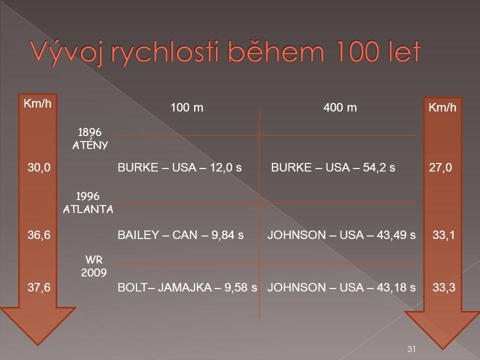 31 100 m BURKE – USA – 12,0 s BAILEY – CAN – 9,84 s 400 m BURKE – USA – 54,2 s JOHNSON – USA – 43,49 s 1896 ATÉNY 1996 ATLANTA WR 2009 BOLT– JAMAJKA –