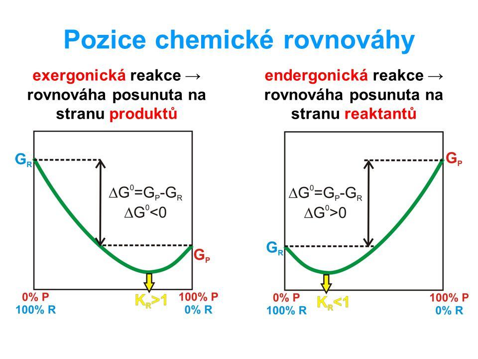 Pozice chemické rovnováhy exergonická reakce → rovnováha posunuta na stranu produktů endergonická reakce → rovnováha posunuta na stranu reaktantů