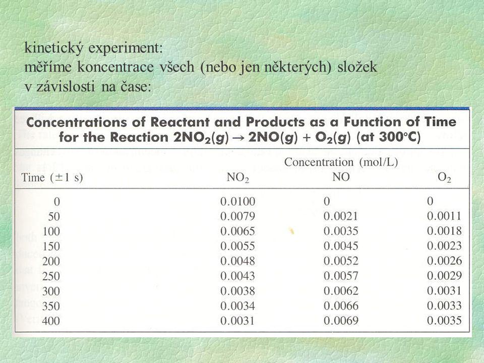 reakce 2. řádu (bimolekulární) rychlost reakce: rychlost závisí na koncentraci výchozích látek: