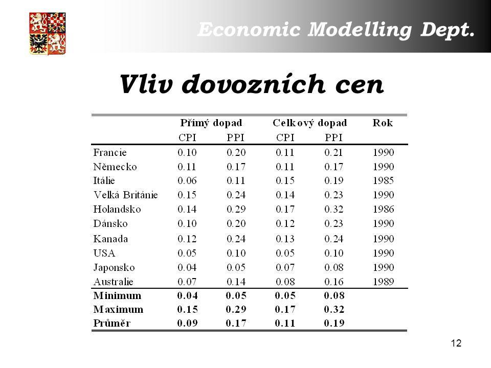 12 Vliv dovozních cen Economic Modelling Dept.