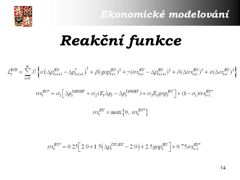 14 Reakční funkce Ekonomické modelování