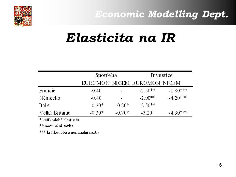 16 Elasticita na IR Economic Modelling Dept.