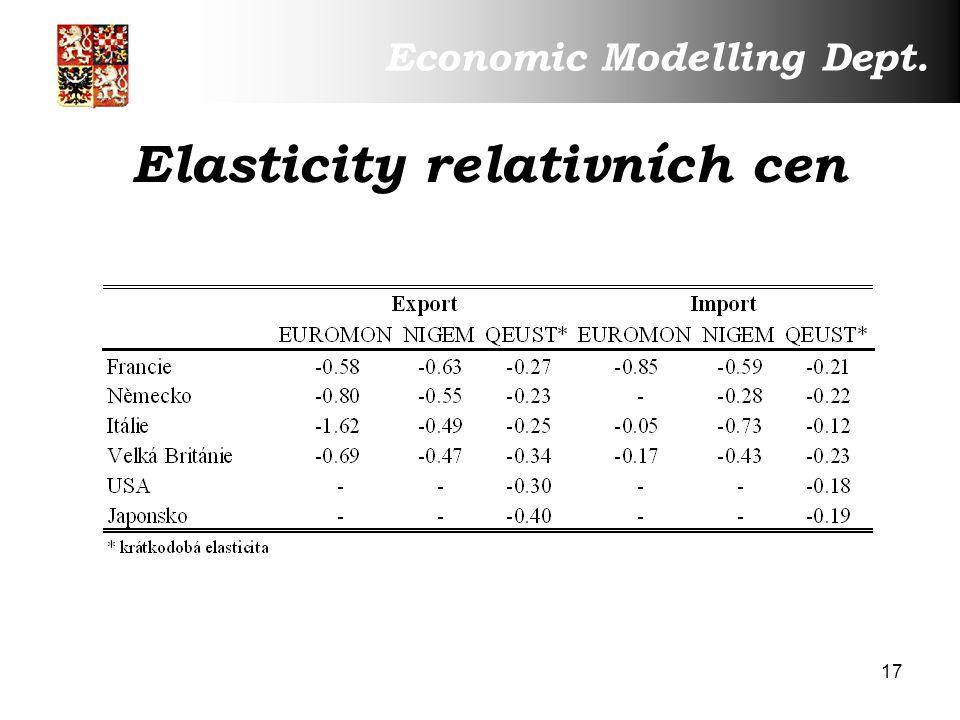 17 Elasticity relativních cen Economic Modelling Dept.