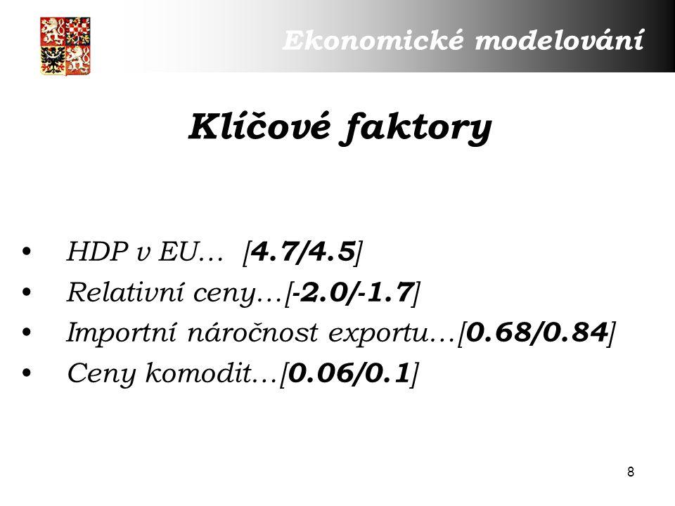 8 Klíčové faktory HDP v EU… [ 4.7/4.5 ] Relativní ceny…[ -2.0/-1.7 ] Importní náročnost exportu…[ 0.68/0.84 ] Ceny komodit…[ 0.06/0.1 ] Ekonomické modelování