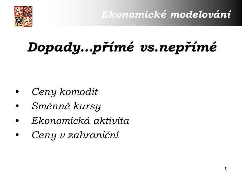 20 EUR/USD Ekonomické modelování