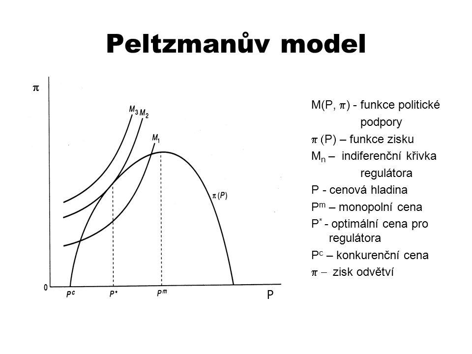 Peltzmanův model M(P,  ) - funkce politické podpory  P) – funkce zisku M n – indiferenční křivka regulátora P - cenová hladina P m – monopolní cen
