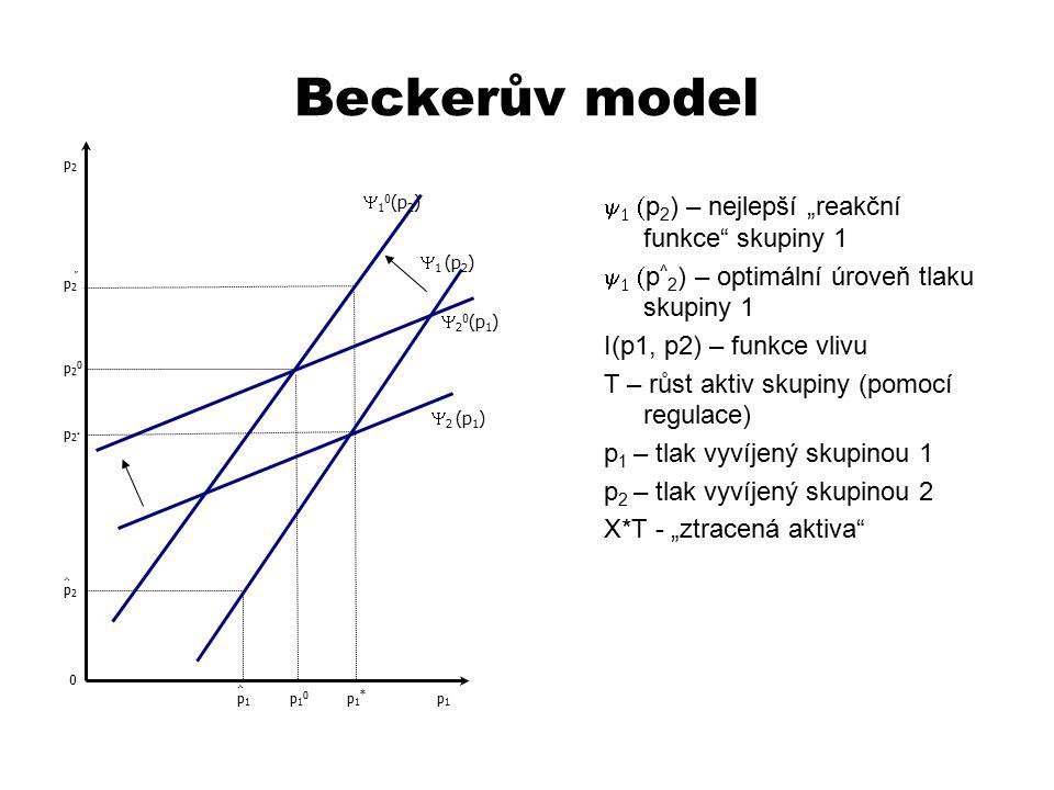 """Beckerův model    p 2 ) – nejlepší """"reakční funkce"""" skupiny 1    p ^ 2 ) – optimální úroveň tlaku skupiny 1 I(p1, p2) – funkce vlivu T – růst"""