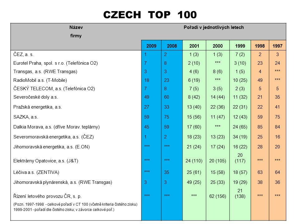 CZECH TOP 100 NázevPořadí v jednotlivých letech firmy 2009200820012000199919981997 ČEZ, a. s.121 (3) 7 (2)23 Eurotel Praha, spol. s r.o. (Telefónica O