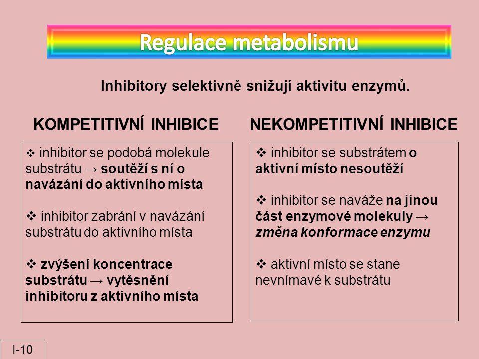 Inhibitory selektivně snižují aktivitu enzymů. KOMPETITIVNÍ INHIBICENEKOMPETITIVNÍ INHIBICE  inhibitor se podobá molekule substrátu → soutěží s ní o