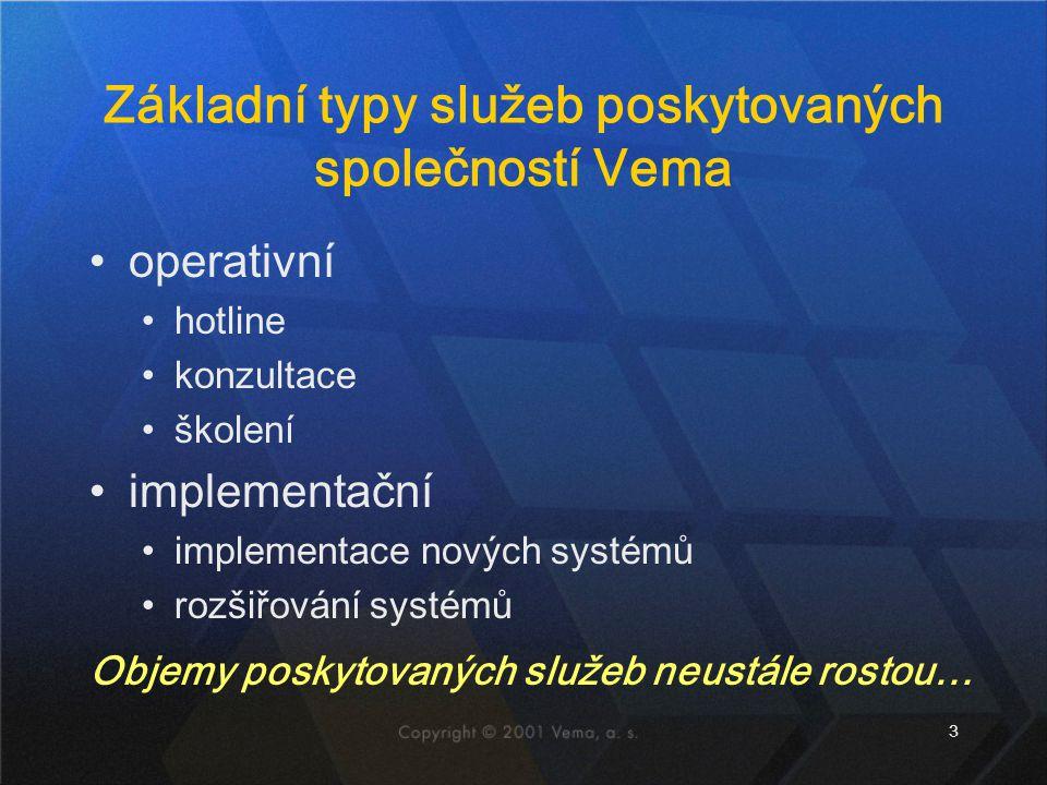 3 Základní typy služeb poskytovaných společností Vema operativní hotline konzultace školení implementační implementace nových systémů rozšiřování syst