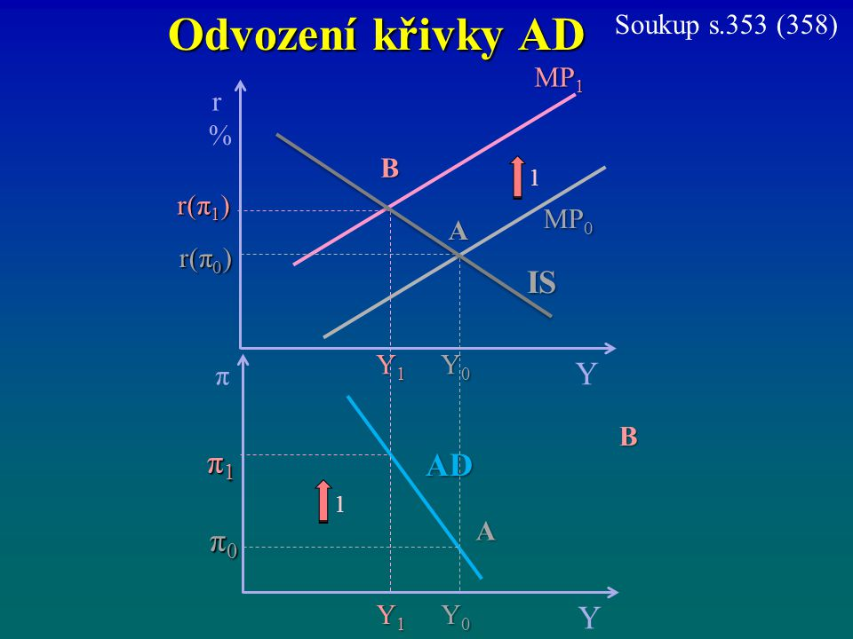 Odvození křivky AD MP 1 r%r% Y r(π 1 ) MP 0 π Y π1π1π1π1 π0π0π0π0 Y0Y0Y0Y0 AD B A r(π 0 ) Y1Y1Y1Y1 IS Y0Y0Y0Y0 Y1Y1Y1Y1 A B 1 1 Soukup s.353 (358)
