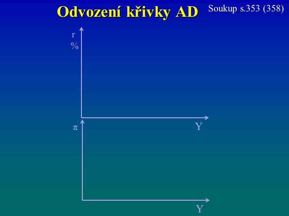Odvození křivky AD r%r% Y π Y Soukup s.353 (358)