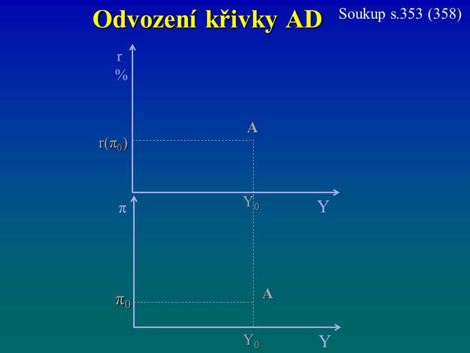 Odvození křivky AD r%r% Y π Y π0π0π0π0 Y0Y0Y0Y0 A r(π 0 ) Y0Y0Y0Y0 A Soukup s.353 (358)
